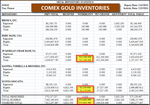 Comex-Gold-Inventories-12414