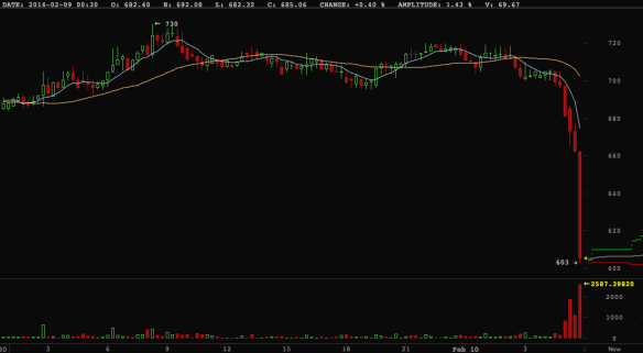 bitcoinscreen shot 2014-02-10 at 5.53.50 am