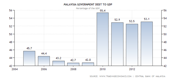 malaysia-government-debt-to-gdp