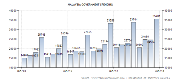 Malaysia government spending and debt