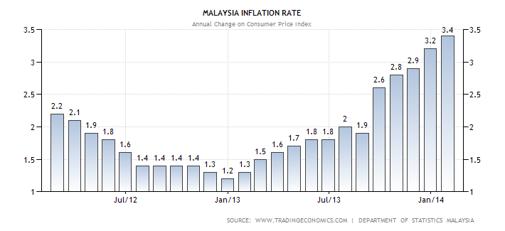 types of inflation and the the rate of malaysia Definition: cost push inflation is inflation caused by an increase in prices of  inputs like labour, raw material, etc the increased price of the factors of  production.