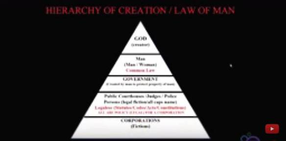 hierarchy of creation