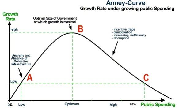 Armey-Curve-2